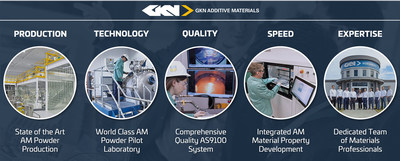 GKN Additive's intelligence in powder at one glance