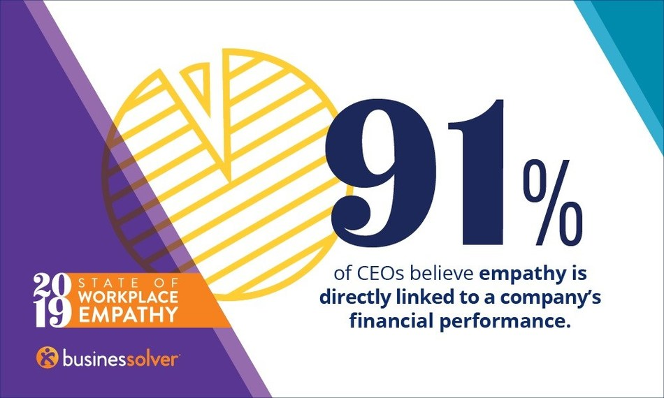 91% of CEOs believe empathy is directly linked to a company's financial performance, according to Businessolver's 2019 State of Workplace Empathy Study.