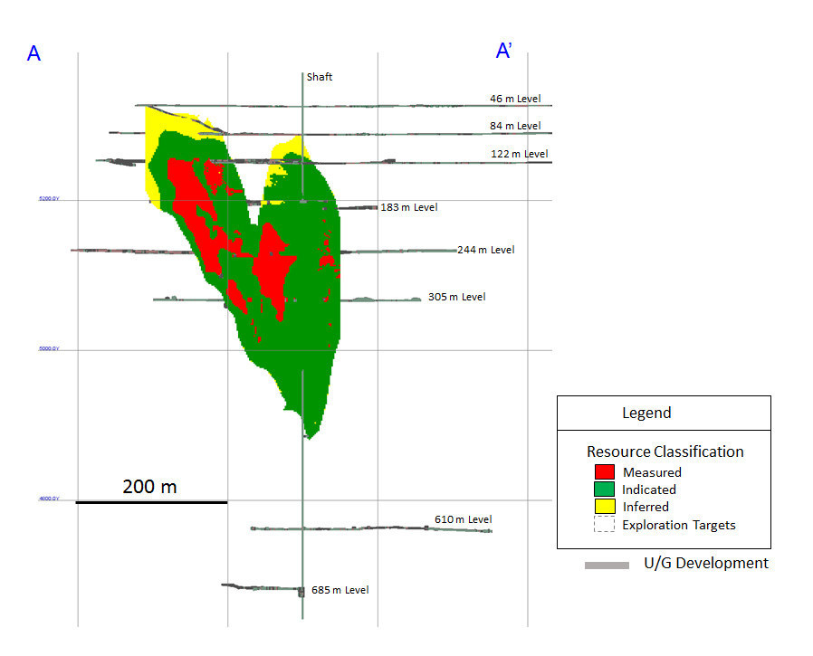 Diagram 2: 2019 Measured and Indicated, and Inferred Mineral Resource Classification Zone 1 (F2 Basalt) – Longitudinal View Looking Grid East (CNW Group/Rubicon Minerals Corporation)