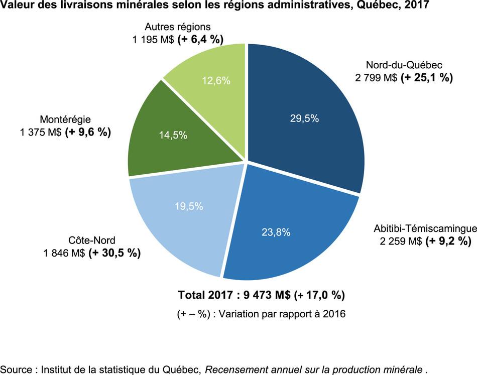 Valeur des livraisons minérales selon les régions administratives et variation par rapport à l'année précédente, Québec, 2017 (Groupe CNW/Institut de la statistique du Québec)