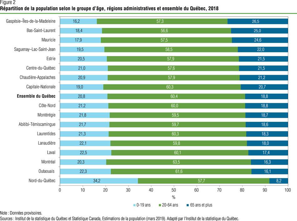 Répartition de la population selon le groupe d'âge, régions administratives et ensemble du Québec, 2018 (Groupe CNW/Institut de la statistique du Québec)