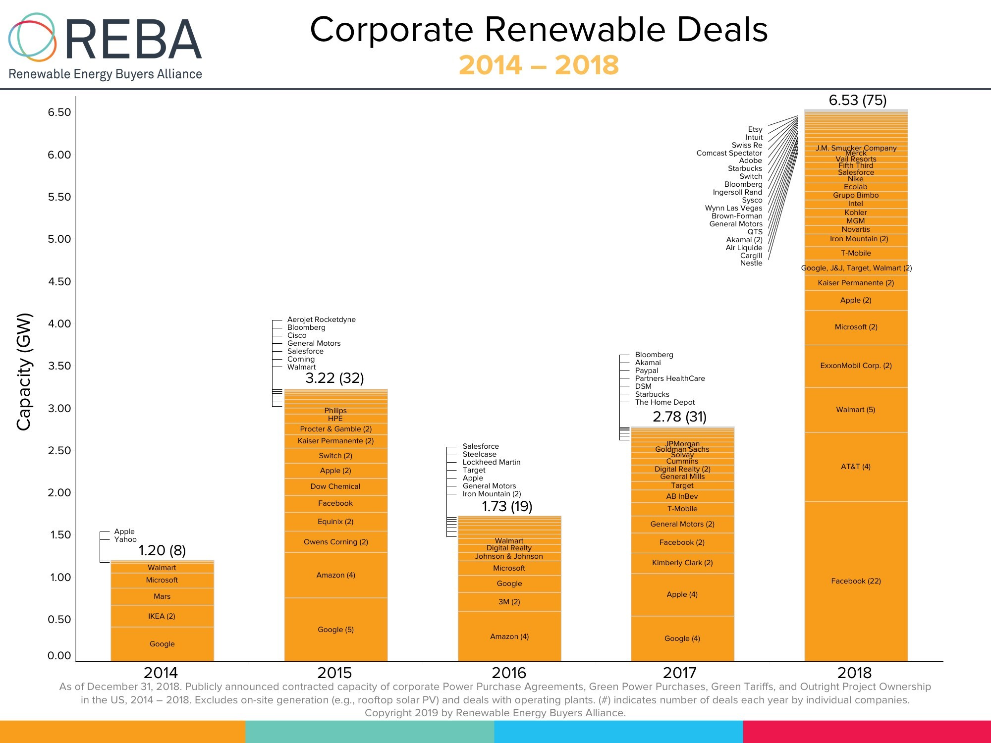 Corporate_Renewable_Deals_Infographic