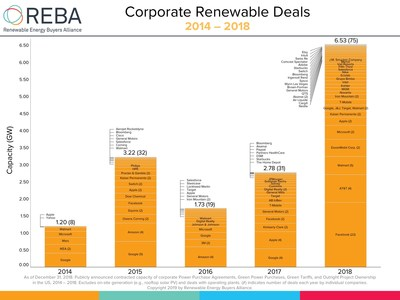 REBA actively tracks new, publicly announced corporate renewable energy deals