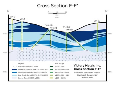 Figure 2. Cross section F-F' showing distribution of vanadium mineralization in relation to the current geologic interpretation. (CNW Group/Victory Metals Inc)