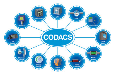 Process control parameters CODACS® monitors. Watch our video at www.chemetallcodacs.com