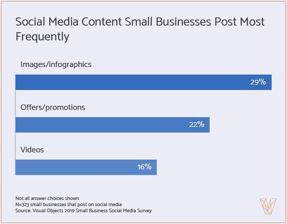 Small businesses tend to post images and infographics on social media the most but video content may be more engaging, according to new data from Visual Objects.