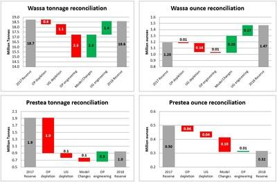 Figure 1: Mineral Reserve reconciliation graphs (CNW Group/Golden Star Resources Ltd.)