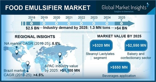 The worldwide food emulsifiers market is expected to witness around 7% CAGR up to 2025 helped by growing demand for processed food due to changing lifestyle.