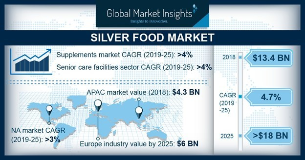 The worldwide silver food market is expected to witness above 4% CAGR from 2019 to 2025 owing to improving disposable income in developing regions.