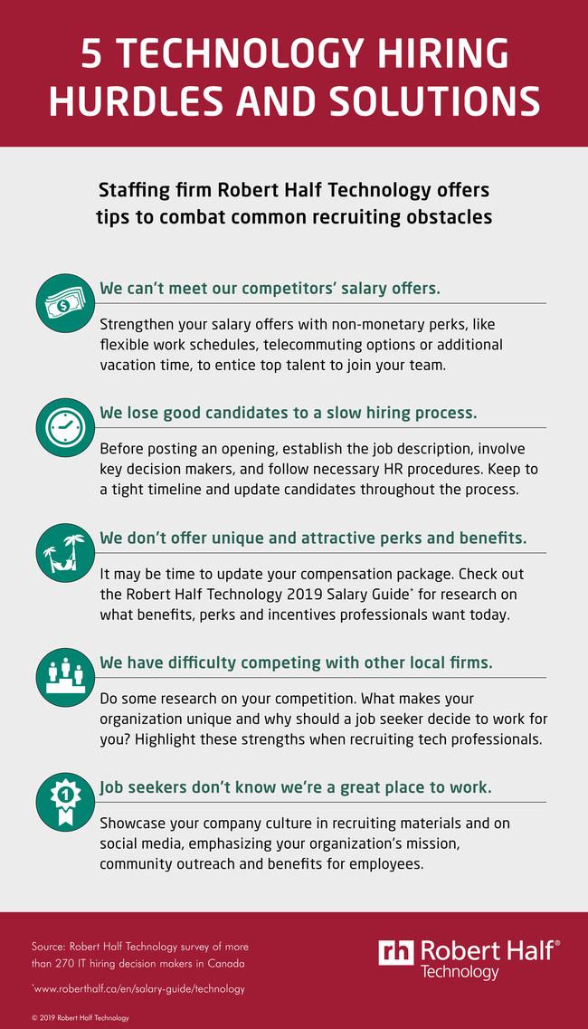 The tech hiring hurdles are real. (CNW Group/Robert Half Technology)