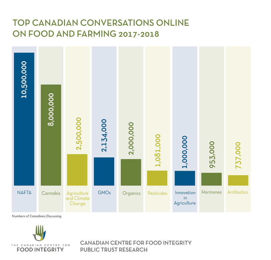 Top Canadian Conversations Online on Food and Farming 2017-2018 (CNW Group/Canadian Centre for Food Integrity)