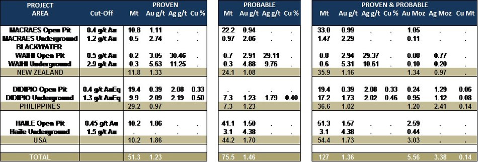 Table 1: Updated Mineral Reserves (as at December 31, 2018) (CNW Group/OceanaGold Corporation)