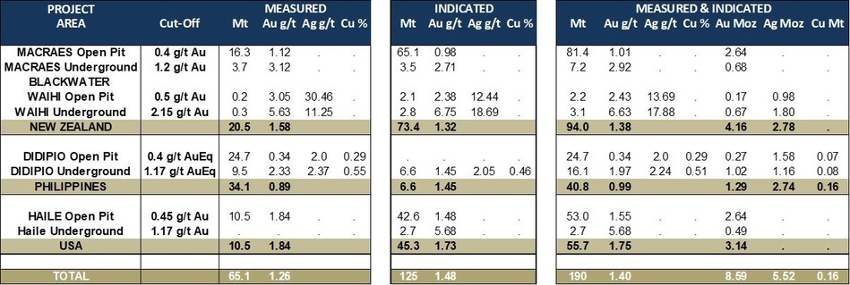 Table 2: Updated Mineral Resources – Measured and Indicated (as at December 31, 2018) (CNW Group/OceanaGold Corporation)