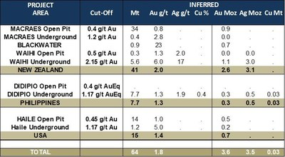 Table 3: Updated Mineral Resources – Inferred Resource Statement (as at December 31, 2018) (CNW Group/OceanaGold Corporation)