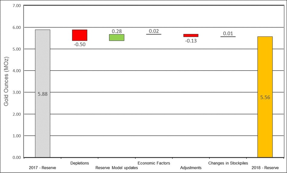 Figure 1: Changes to Proven & Probable Mineral Reserves (CNW Group/OceanaGold Corporation)