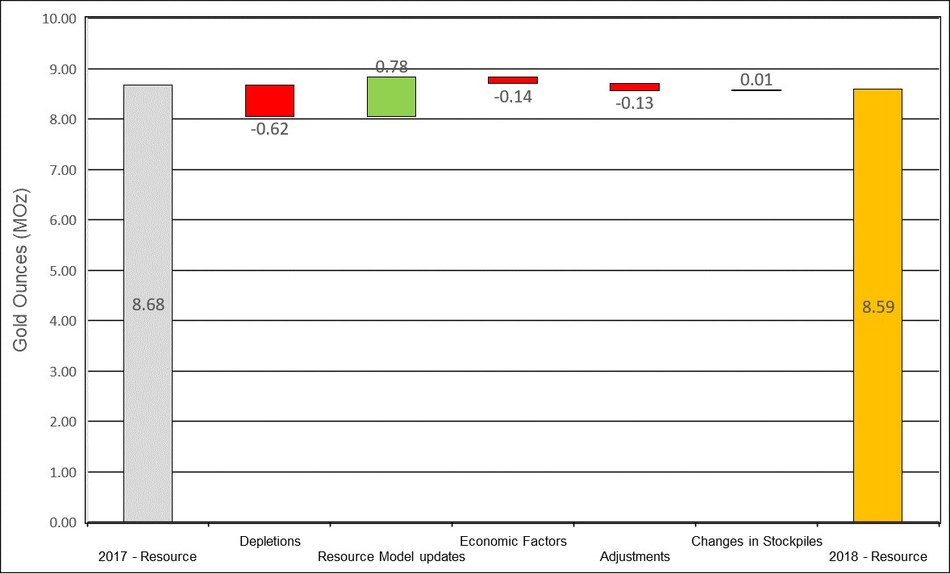 Figure 2: Changes to Measured & Indicated Mineral Resources (CNW Group/OceanaGold Corporation)