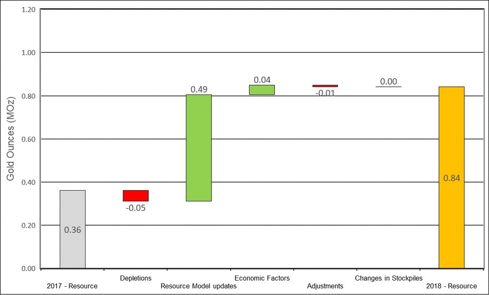 Figure 5: Changes to Waihi Measured & Indicated Mineral Resources (CNW Group/OceanaGold Corporation)