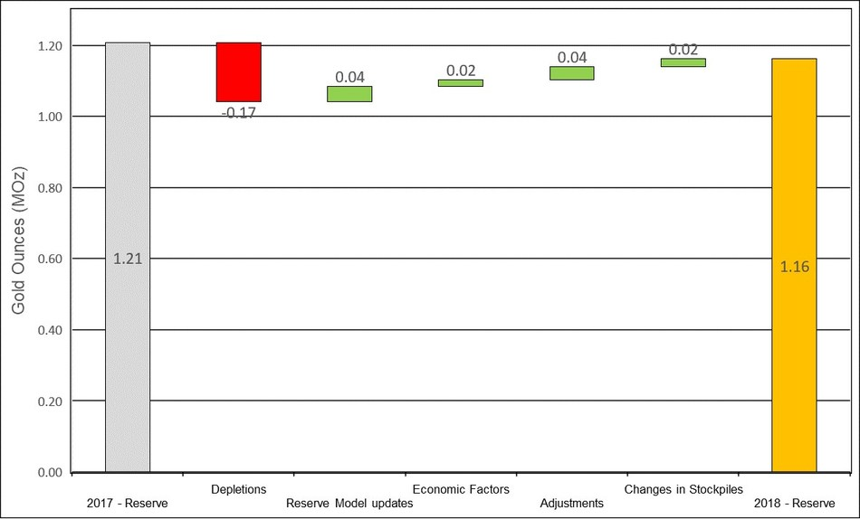 Figure 7: Changes to Macraes Proven & Probable Mineral Reserves (CNW Group/OceanaGold Corporation)