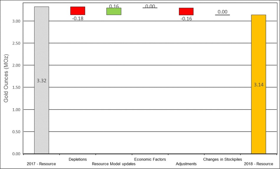 Figure 11: Changes to Haile Measured & Indicated Mineral Resources (CNW Group/OceanaGold Corporation)