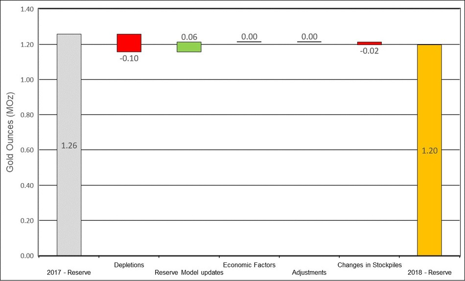 Figure 13: Changes to Didipio Proven & Probable Mineral Reserves (CNW Group/OceanaGold Corporation)