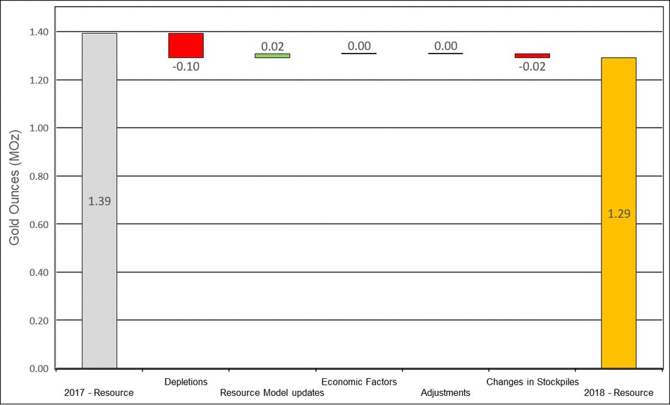Figure 14: Changes to Didipio Measured & Indicated Mineral Resources (CNW Group/OceanaGold Corporation)