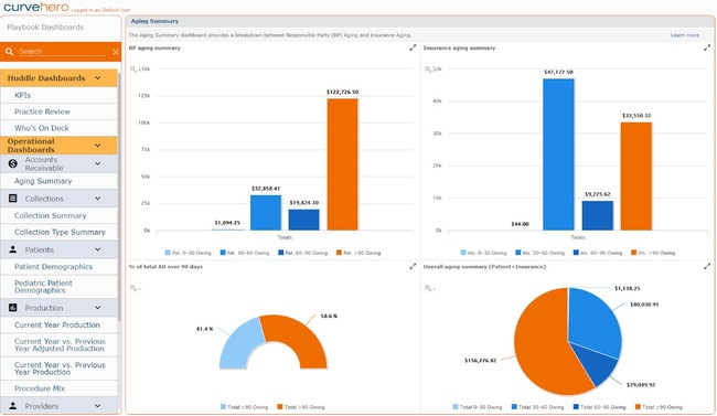 Curve Dental adds 14 new Operational Dashboards providing actionable insights into areas such as Accounts Receivable, Collections, Production and Patient Demographics