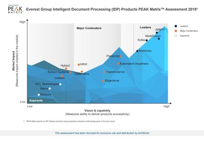 Everest Group Names AntWorks™ as a Leader in Intelligent Document Processing (IDP) PEAK Matrix™ Assessment 2019