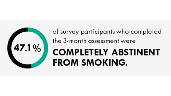 Harm Reduction Journal Publishes Results From Behavioral Study