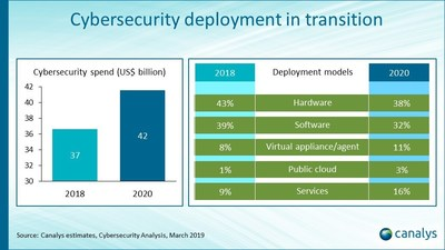 Cybersecurity deployment in transition