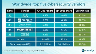 Worldwide : Top five cybersecurity vendors