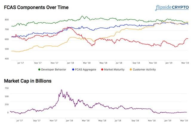 Fundamental Industry Health vs. Overall Market Cap in Billions