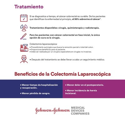 ¿Cómo tratar el cáncer colorrectal? Sepa sobre esta enfermedad (PRNewsfoto/Johnson & Johnson Medical Devic)