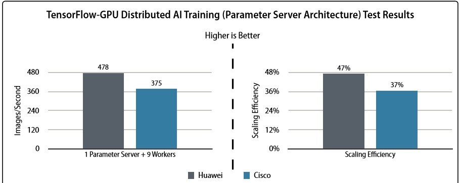 Comparison of image processing efficiency of computing nodes between Huawei AI Fabric and other vendors' networking solutions in the AI/ML scenario (Based on Tolly test report)