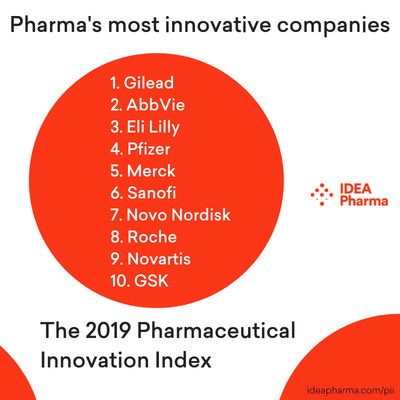 The 2019 Pharmaceutical Innovation Index / Pharma's most innovative companies, ranked / Gilead top the ranking for the first time
