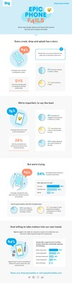 Ting Mobile released results from a new Epic Phone Fails survey, revealing the most common phone faux pas and divulging consumers' willingness and confidence levels around repairing their own devices.