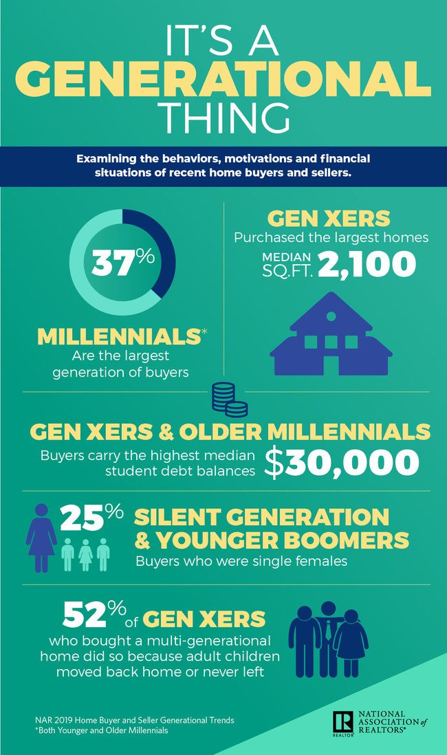 2019 Generational Trends