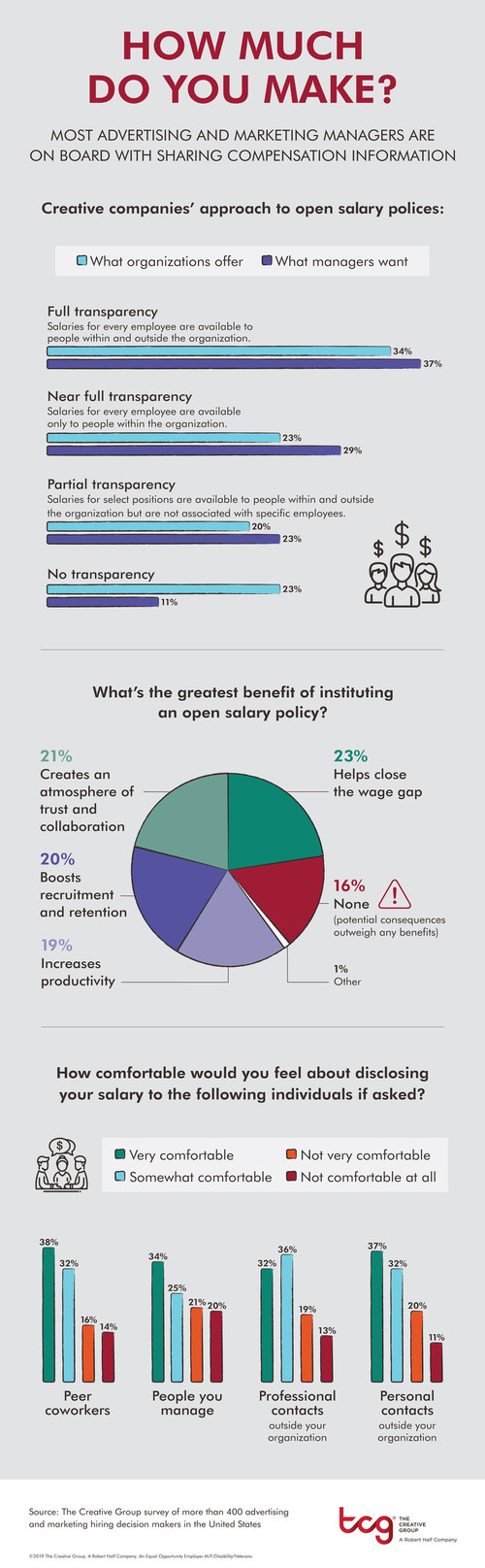 Research from The Creative Group shows a majority of creative companies and managers are open about pay.