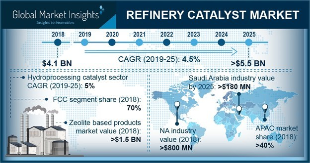 In the Kingdom of Saudi Arabia, the refinery catalysts market will be worth more than USD 180 million by the end of 2025.