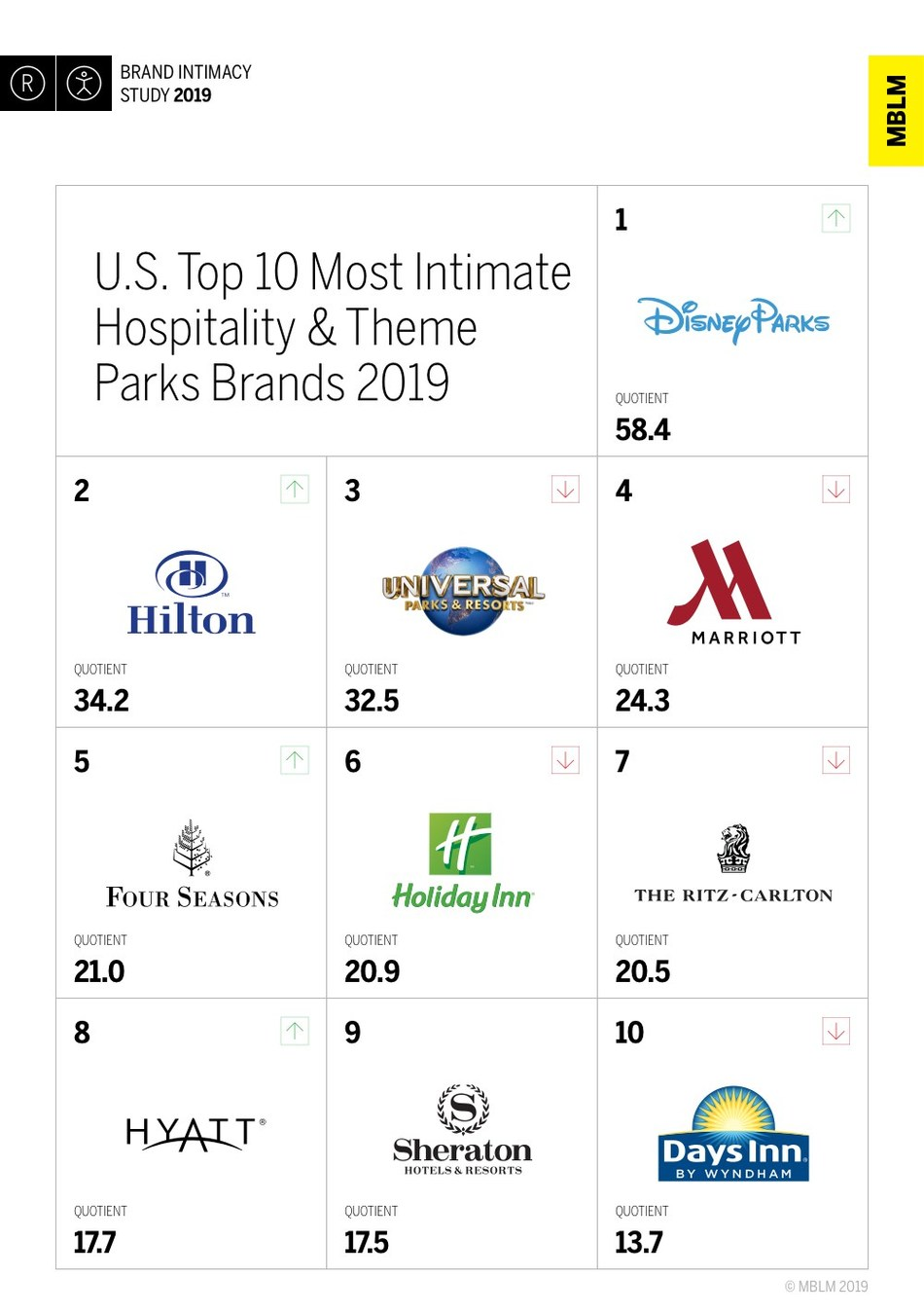U.S. Top 10 Most Intimate Hospitality & Theme Parks Brands 2019