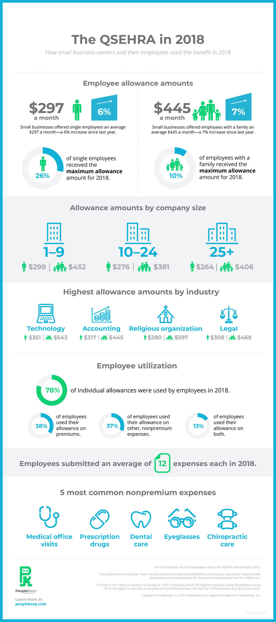 PeopleKeep infographic with key report findings