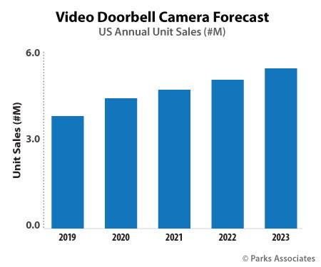 Parks Associates: Video Doorbell Camera Forecast