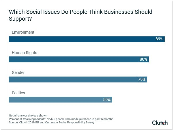 Consumers expect businesses to speak out about social issues related to the environment, human rights, and gender, according to new data from Clutch.