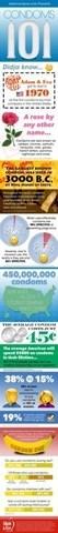 Adam & Eve Shares Condom Statistics