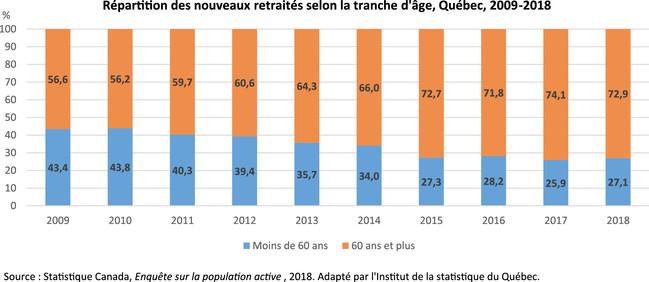 Répartition des nouveaux retraités selon la tranche d'âge, Québec, 2009-2018 (Groupe CNW/Institut de la statistique du Québec)