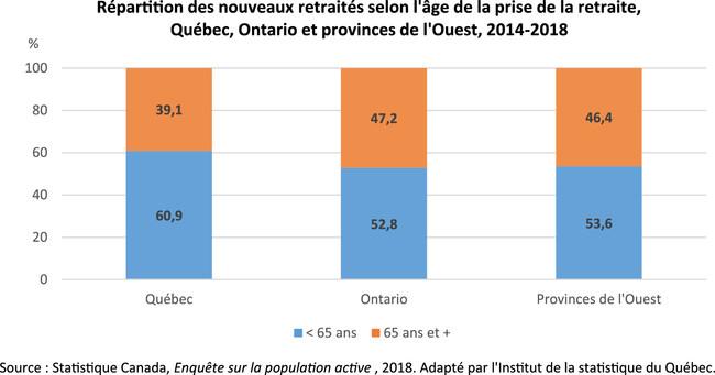 Répartition des nouveaux retraités selon l'âge de la prise de la retraite, Québec, Ontario et provinces de l'Ouest, 2014-2018 (Groupe CNW/Institut de la statistique du Québec)