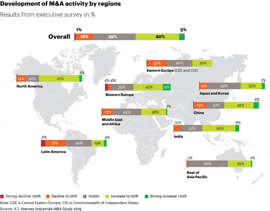 Development of M&A activity by regions