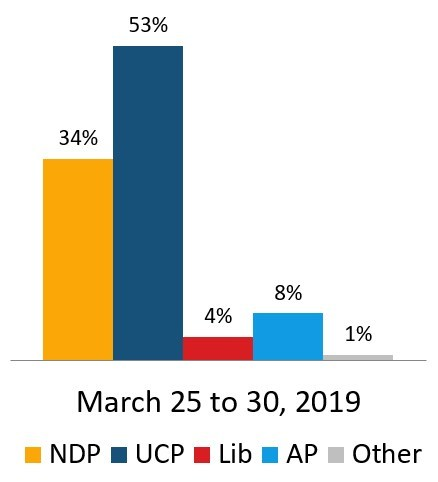 Leaning and decided voters, province-wide. (CNW Group/Global Petroleum Show)