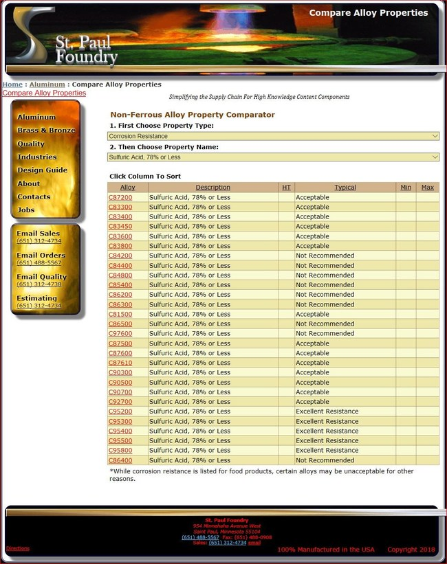 Screen cap of Corrosion Property Database