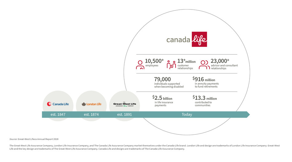 The new Canada Life combines the strengths of our three companies. (CNW Group/Canada Life)