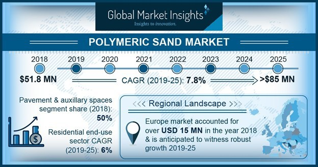 Polymeric Sand Market size is growing at CAGR more than 7.5 percent to exceed USD 85 million by 2025, according to a new research report by Global Market Insights Inc.